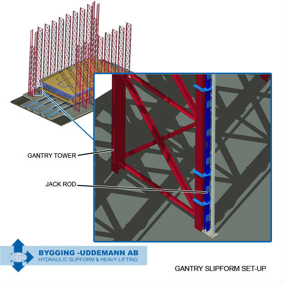 slipform gantry3