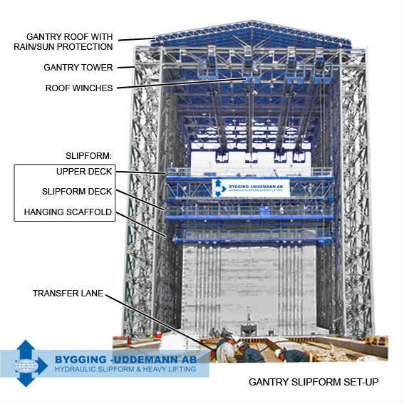 slipform gantry4