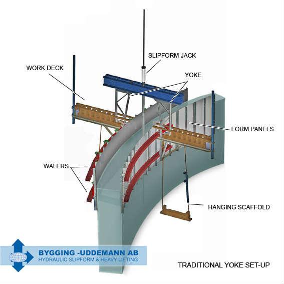 Traditional yoke setup for slipform construction